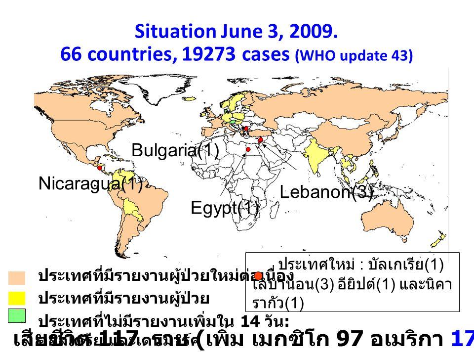 สรุปสถานการณ์ Novel Flu A จาก WHO 06:00 GMT, 3 June 2009 (update 43) สรุปสถานการณ์ Novel Flu A จาก WHO 06:00 GMT, 3 June 2009 (update 43) พบผู้ป่วยยืนยันจาก 66 ประเทศ ผู้ป่วยรวม 19,273 ราย จำนวนผู้ป่วยเพิ่ม 1,863 ราย ผู้ป่วยเสียชีวิต 117 ราย อัตราป่วยตาย ร้อยละ 0.60 เสียชีวิตเพิ่ม(US.) 2 ราย ประเทศใหม่ที่มีผู้ป่วยยืนยัน(WHO) 4 ประเทศ Bulgaria Egypt Lebanon และ Nicaragua