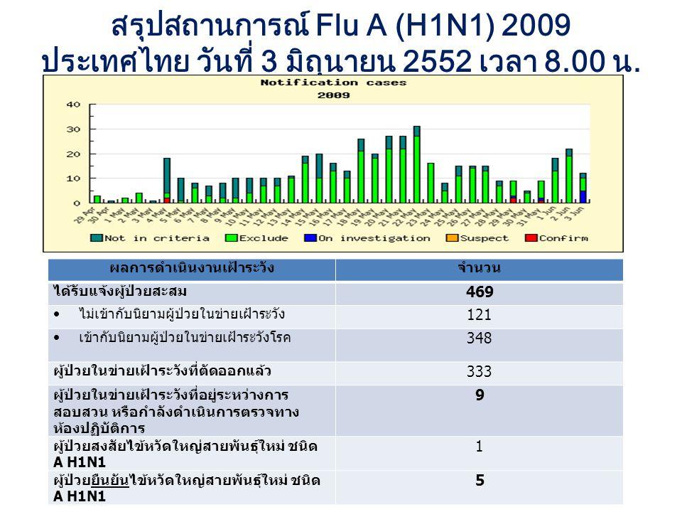 สรุปสถานการณ์ Flu A (H1N1) 2009 ประเทศไทย วันที่ 3 มิถุนายน 2552 เวลา 8.00 น.