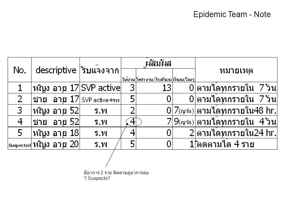 มีอาการ 2 ราย ติดตามดูอาการต่อ Suspects Epidemic Team - Note