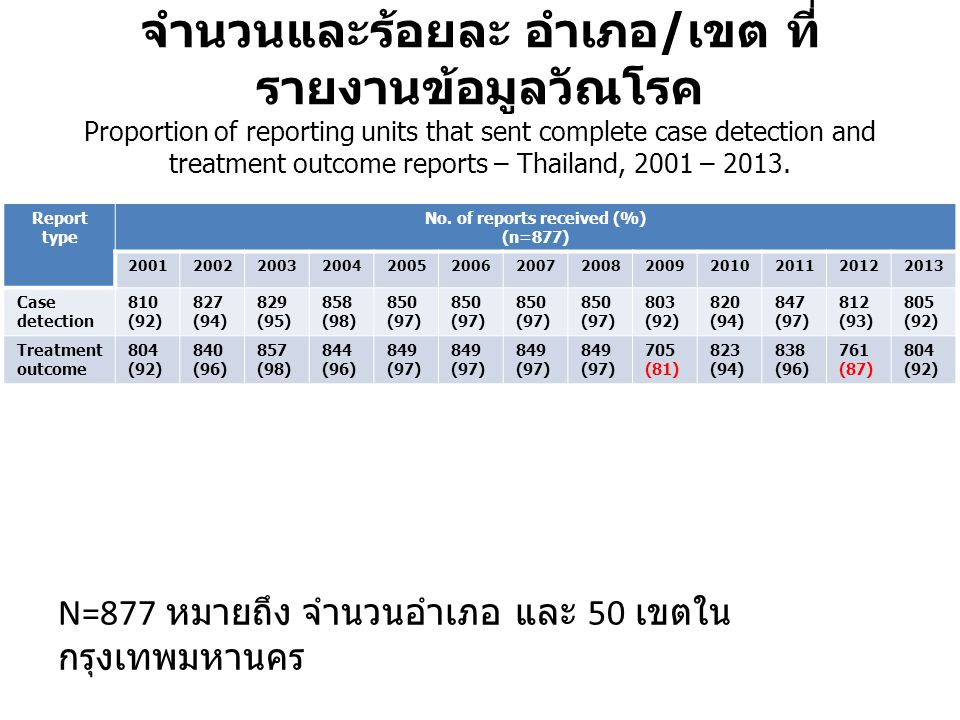 จำนวนและร้อยละ อำเภอ / เขต ที่ รายงานข้อมูลวัณโรค Proportion of reporting units that sent complete case detection and treatment outcome reports – Thai