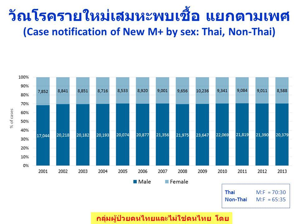 วัณโรครายใหม่เสมหะพบเชื้อ แยกตามเพศ (Case notification of New M+ by sex: Thai, Non-Thai) Thai M:F = 70:30 Non-Thai M:F = 65:35 กลุ่มผู้ป่วยคนไทยและไม่