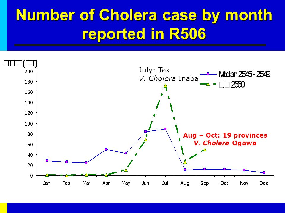 Number of Cholera case by month reported in R506 July: Tak V.