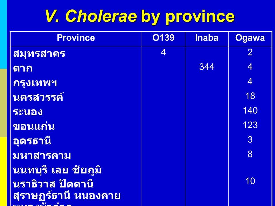 V. Cholerae by province ProvinceO139InabaOgawa สมุทรสาคร 42 ตาก 3444 กรุงเทพฯ 4 นครสวรรค์ 18 ระนอง 140 ขอนแก่น 123 อุดรธานี 3 มหาสารคาม 8 นนทบุรี เลย