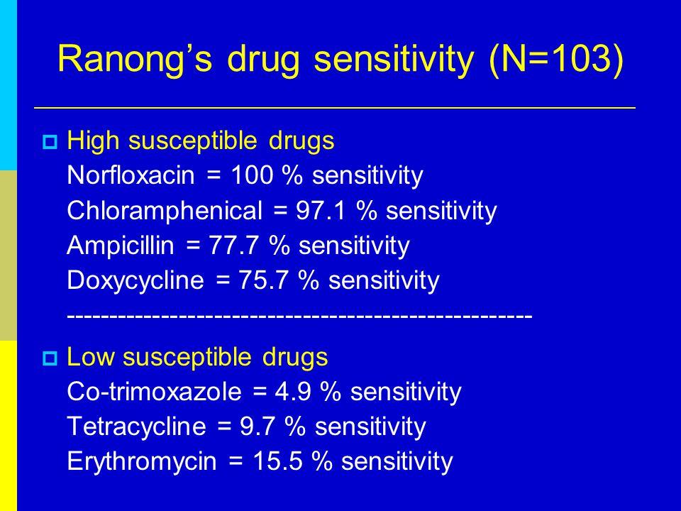Khonkaen's Drug sensitivity Drug Khon Kaen Hospital (N=15) High sensitivityIntermediateResistance tetracycline00100 bactrim00100 norfloxacin10000 ofloxacin--- erythromyin06040 ampicillin80200 gentamicin--- chloramphenicol10000