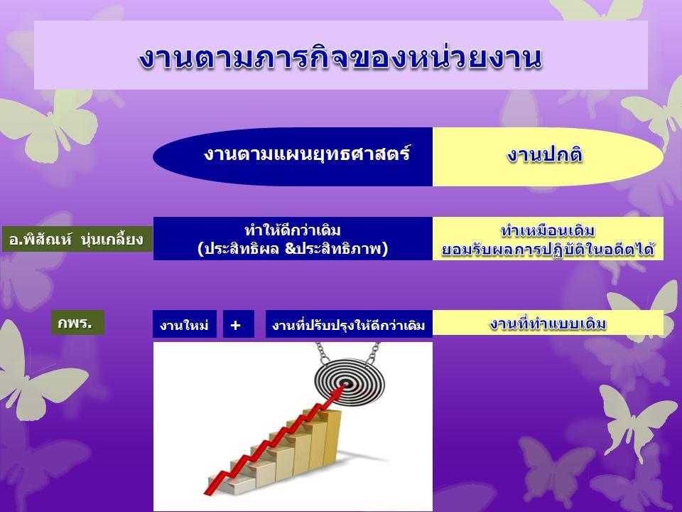 ผลผลิต (Output) ผลลัพธ์ (Outcome) ผลลัพธ์สุดท้าย (Ultimate Outcome) 5.