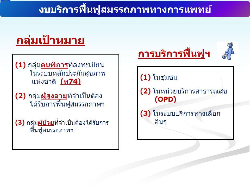 สำนักงานหลักประกันสุขภาพแห่งชาติ NATIONAL HEALTH SECURITY OFFICE สำนักงานหลักประกันสุขภาพแห่งชาติ NATIONAL HEALTH SECURITY OFFICE (1) กลุ่มคนพิการที่ลงทะเบียน ในระบบหลักประกันสุขภาพ แห่งชาติ (ท74) (2) กลุ่มผู้สูงอายุที่จำเป็นต้อง ได้รับการฟื้นฟูสมรรถภาพฯ (3) กลุ่มผู้ป่วยที่จำเป็นต้องได้รับการ ฟื้นฟูสมรรถภาพฯ กลุ่มเป้าหมาย การบริการฟื้นฟูฯ งบ งบบริการฟื้นฟูสมรรถภาพทางการแพทย์ (1) ในชุมชน (2) ในหน่วยบริการสาธารณสุข (OPD) (3) ในระบบบริการทางเลือก อื่นๆ