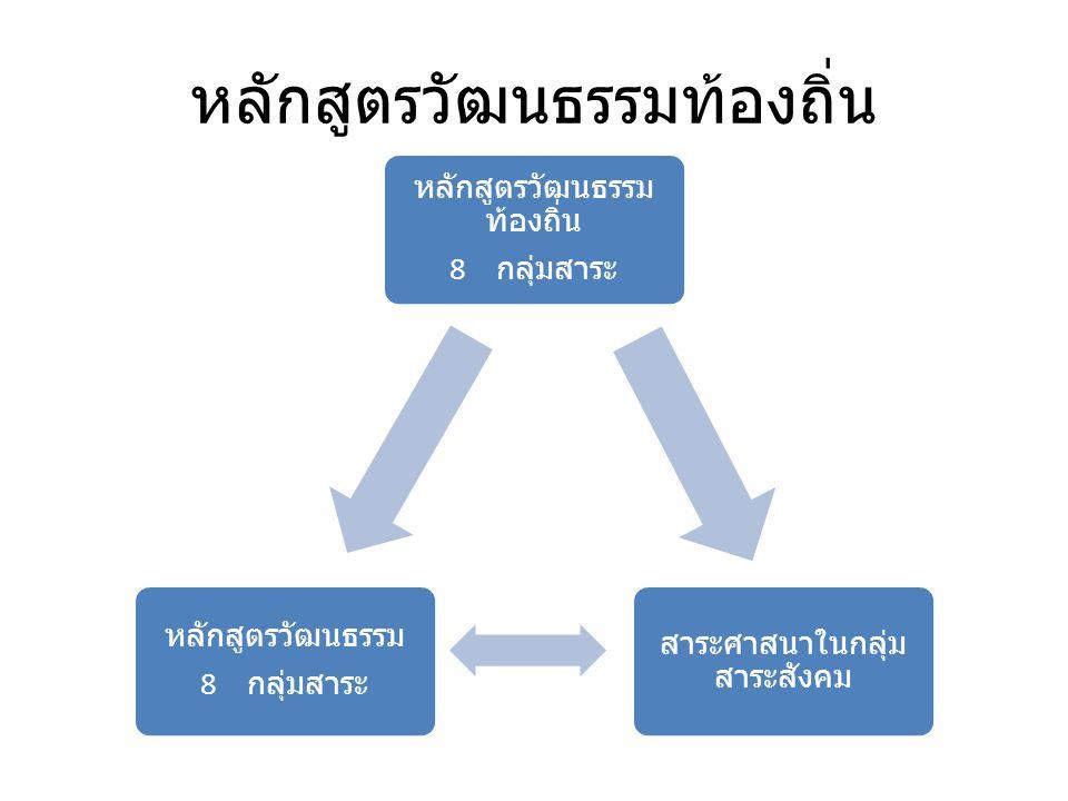 หลักสูตรวัฒนธรรมท้องถิ่น 8 กลุ่มสาระ สาระศาสนาในกลุ่ม สาระสังคม หลักสูตรวัฒนธรรม 8 กลุ่มสาระ