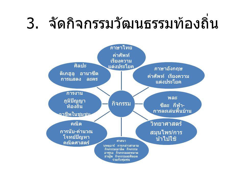 3. จัดกิจกรรมวัฒนธรรมท้องถิ่น กิจกรรม ภาษาไทย คำศัพท์ เรียงความ แต่งประโยค ภาษาอังกฤษ คำศัพท์ เรียงความ แต่งประโยค พละ ซีละ กีฬา - การละเล่นพื้นบ้าน ว