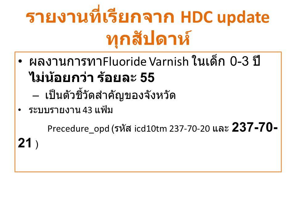 รายงานที่เรียกจาก HDC update ทุกสัปดาห์ ผลงานการทา Fluoride Varnish ในเด็ก 0-3 ปี ไม่น้อยกว่า ร้อยละ 55 – เป็นตัวชี้วัดสำคัญของจังหวัด ระบบรายงาน 43 แ