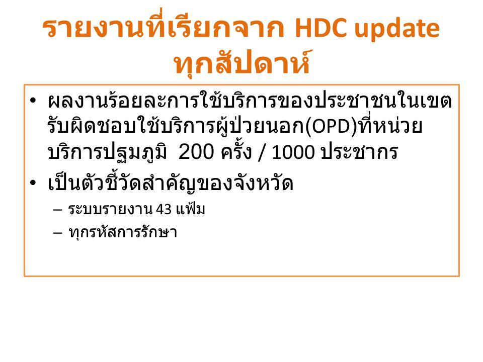 รายงานที่เรียกจาก HDC update ทุกสัปดาห์ ผลงานร้อยละการใช้บริการของประชาชนในเขต รับผิดชอบใช้บริการผู้ป่วยนอก (OPD) ที่หน่วย บริการปฐมภูมิ 200 ครั้ง / 1