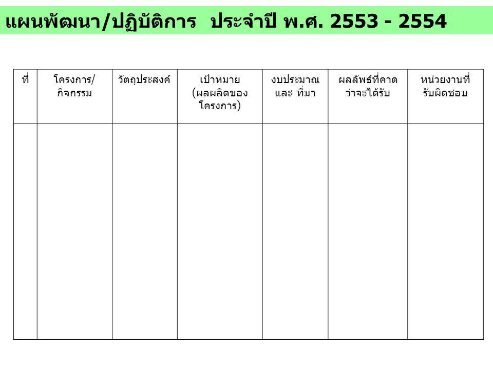 ตัวอย่างโครงการฯ ปี 2553 – 2554 1.