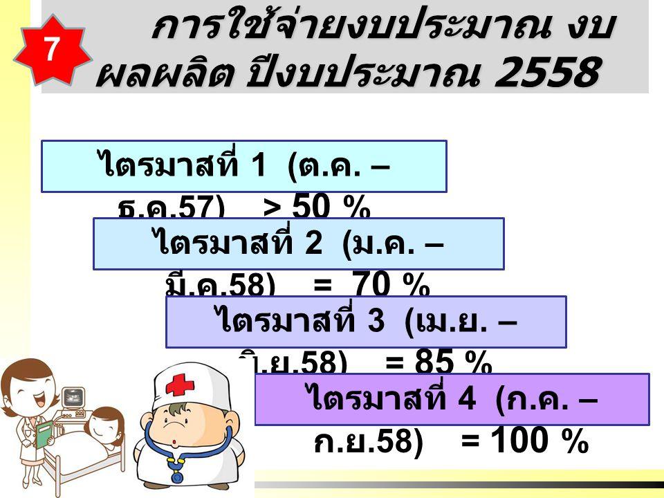การใช้จ่ายงบประมาณ งบ ผลผลิต ปีงบประมาณ 2558 การใช้จ่ายงบประมาณ งบ ผลผลิต ปีงบประมาณ 2558 ไตรมาสที่ 1 ( ต.