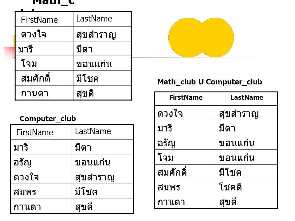 Math_c lub Computer_club Math_club U Computer_club FirstName LastName ดวงใจสุขสำราญ มารีมีตา โจมขอนแก่น สมศักดิ์มีโชค กานดาสุขดี FirstName LastName มารีมีตา อรัญขอนแก่น ดวงใจสุขสำราญ สมพรมีโชค กานดาสุขดี FirstNameLastName ดวงใจสุขสำราญ มารีมีตา อรัญขอนแก่น โจมขอนแก่น สมศักดิ์มีโชค สมพรโชคดี กานดาสุขดี
