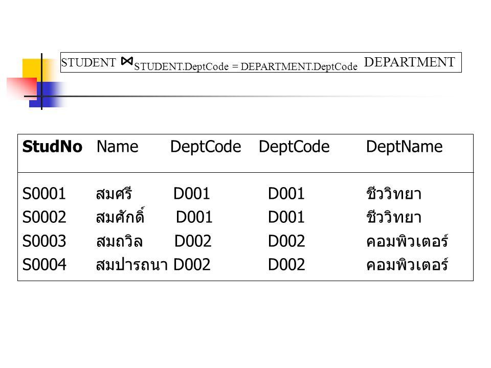StudNo Name DeptCode DeptCode DeptName S0001 สมศรี D001 D001 ชีววิทยา S0002 สมศักดิ์ D001 D001 ชีววิทยา S0003 สมถวิล D002 D002 คอมพิวเตอร์ S0004 สมปารถนา D002 D002 คอมพิวเตอร์ STUDENT STUDENT.DeptCode = DEPARTMENT.DeptCode DEPARTMENT