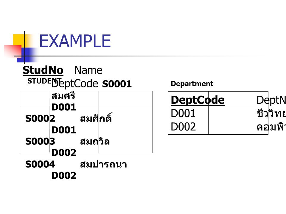 EXAMPLE STUDENT StudNo Name DeptCode S0001 สมศรี D001 S0002 สมศักดิ์ D001 S0003 สมถวิล D002 S0004 สมปารถนา D002 Department DeptCode DeptName D001 ชีววิทยา D002 คอมพิวเตอร์
