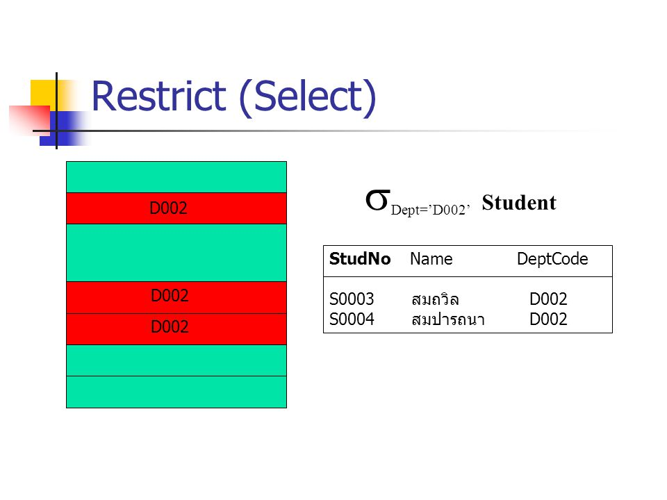 Restrict (Select)  Dept='D002' Student D002 StudNo Name DeptCode S0003 สมถวิล D002 S0004 สมปารถนา D002