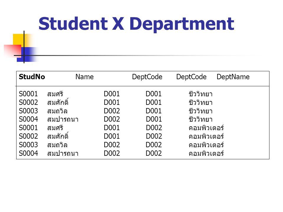 Student X Department StudNo Name DeptCode DeptCode DeptName S0001 สมศรี D001 D001 ชีววิทยา S0002 สมศักดิ์ D001 D001 ชีววิทยา S0003 สมถวิล D002 D001 ชีววิทยา S0004 สมปารถนา D002 D001 ชีววิทยา S0001 สมศรี D001 D002 คอมพิวเตอร์ S0002 สมศักดิ์ D001 D002 คอมพิวเตอร์ S0003 สมถวิล D002 D002 คอมพิวเตอร์ S0004 สมปารถนา D002 D002 คอมพิวเตอร์