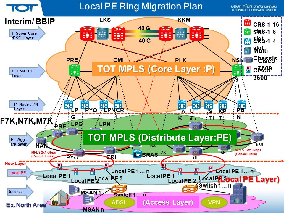 Local PE Ring Migration Plan Ex.North Area CMIPRE PLK NSN 10 G BBIP PB N CR I LPNPYO LP G S TI UT T TA K KP T CRS-1 16 slot CRS-1 8 slot CRS-1 4 slot
