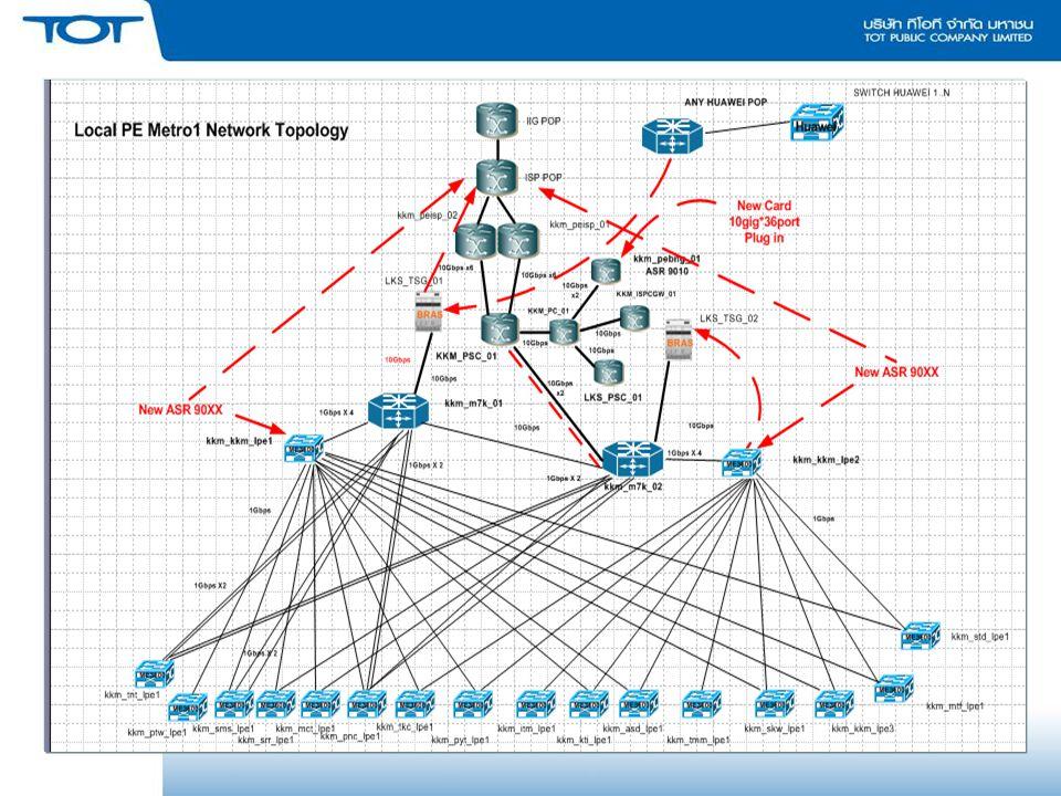 สรุปปัญหาการบริหารจัดการระบบ โครงข่าย กรณีเกิดปัญหา Link Error การประสานกัน ระหว่างหน่วยงานที่ช่วย จอบป.