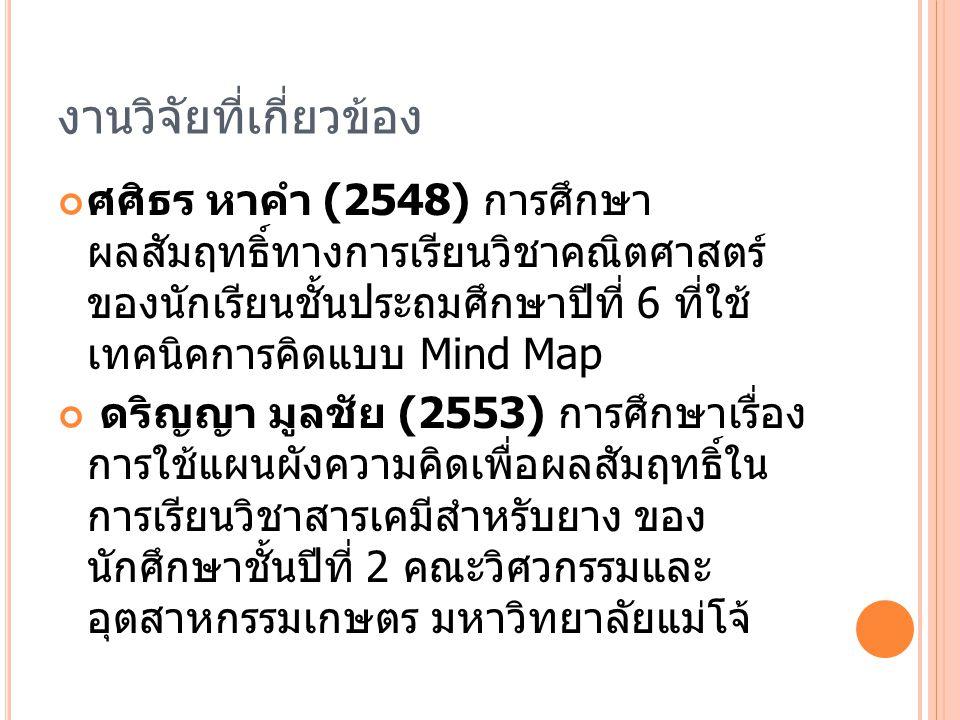 งานวิจัยที่เกี่ยวข้อง ศศิธร หาคำ (2548) การศึกษา ผลสัมฤทธิ์ทางการเรียนวิชาคณิตศาสตร์ ของนักเรียนชั้นประถมศึกษาปีที่ 6 ที่ใช้ เทคนิคการคิดแบบ Mind Map ดริญญา มูลชัย (2553) การศึกษาเรื่อง การใช้แผนผังความคิดเพื่อผลสัมฤทธิ์ใน การเรียนวิชาสารเคมีสำหรับยาง ของ นักศึกษาชั้นปีที่ 2 คณะวิศวกรรมและ อุตสาหกรรมเกษตร มหาวิทยาลัยแม่โจ้