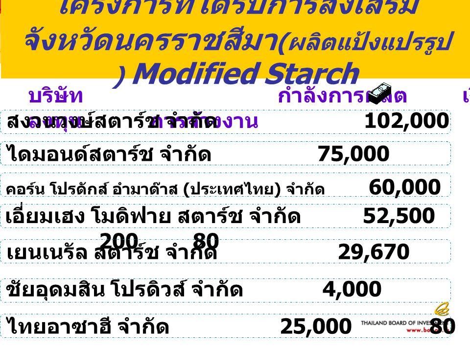 โครงการที่ได้รับการส่งเสริม จังหวัดนครราชสีมา ( ผลิตแป้งแปรรูป ) Modified Starch บริษัท กำลังการผลิต เงิน ลงทุน การจ้างงาน เอี่ยมเฮง โมดิฟาย สตาร์ช จำกัด 52,500 20080 ชัยอุดมสิน โปรดิวส์ จำกัด 4,0002029 ไดมอนด์สตาร์ช จำกัด 75,000260128 เยนเนรัล สตาร์ช จำกัด 29,67010240 ไทยอาซาฮี จำกัด 25,0008038 สงวนวงษ์สตาร์ช จำกัด 102,00026087 คอร์น โปรดักส์ อำมาด๊าส ( ประเทศไทย ) จำกัด 60,000185281