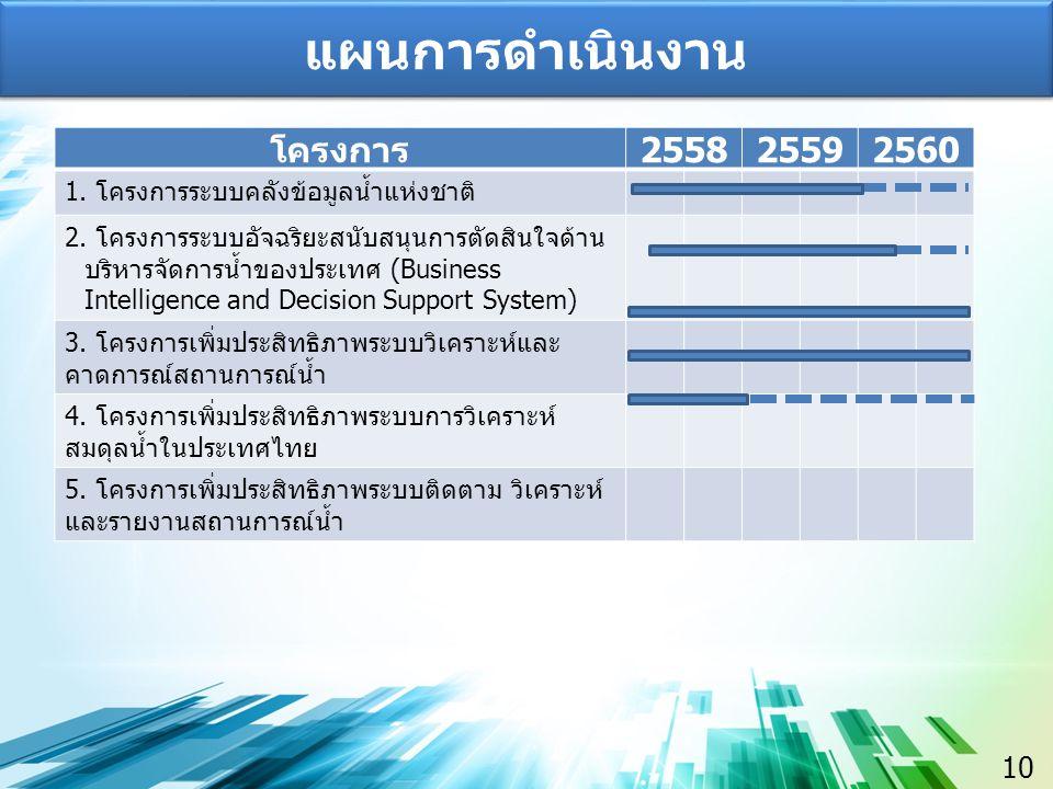 10 แผนการดำเนินงาน โครงการ 255825592560 1. โครงการระบบคลังข้อมูลน้ำแห่งชาติ 2.