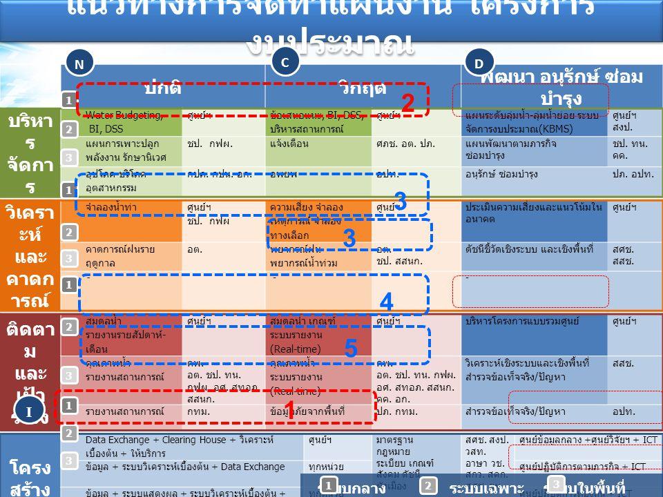ปกติวิกฤต พัฒนา อนุรักษ์ ซ่อม บำรุง บริหา ร จัดกา ร Water Budgeting, BI, DSS ศูนย์ฯ ข้อเสนอแนะ, BI, DSS, บริหารสถานการณ์ ศูนย์ฯ แผนระดับลุ่มน้ำ-ลุ่มน้ำย่อย ระบบ จัดการงบประมาณ(KBMS) ศูนย์ฯ สงป.