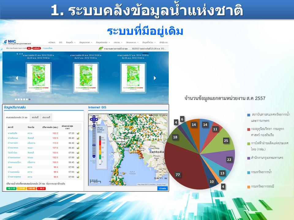 1. ระบบคลังข้อมูลน้ำแห่งชาติ ระบบที่มีอยู่เดิม