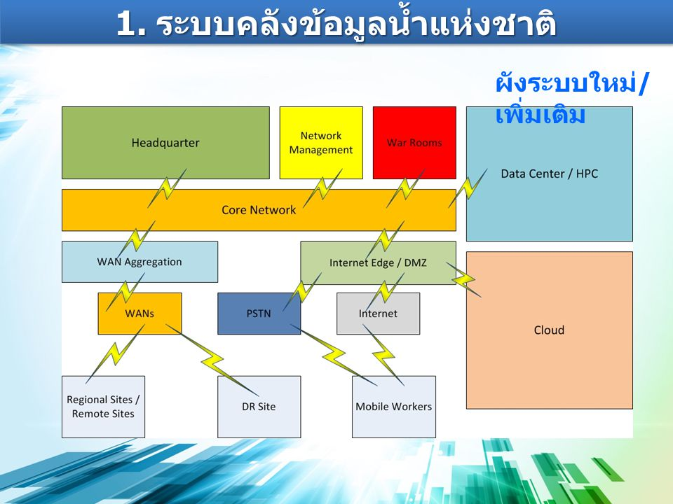 1. ระบบคลังข้อมูลน้ำแห่งชาติ ผังระบบใหม่ / เพิ่มเติม