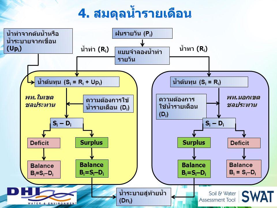 4. สมดุลน้ำรายเดือน พท.ในเขต ชลประทาน ฝนรายวัน (P i ) แบบจำลองน้ำท่า รายวัน น้ำท่า (R i ) น้ำทา (R i ) น้ำต้นทุน (S i = R i + Up i ) น้ำท่าจากต้นน้ำหร
