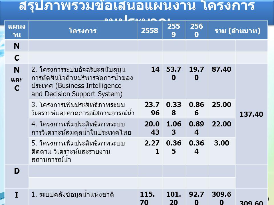 9 สรุปภาพรวมข้อเสนอแผนงาน โครงการ งบประมาณ แผนง าน โครงการ 2558 255 9 256 0 รวม ( ล้านบาท ) N C N และ C 2.