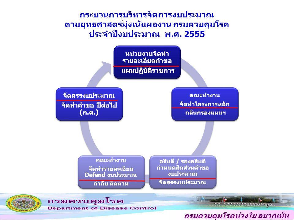 กรมควบคุมโรคห่วงใย อยากเห็น คนไทยสุขภาพดี สิ่งที่ต้องการจากการประชุมในวันนี้ แผนงาน / โครงการหลักจุดเน้น ปี 55 สัดส่วนวงเงินคำขอ (ประมาณ 820 ล้านบาท) 1.