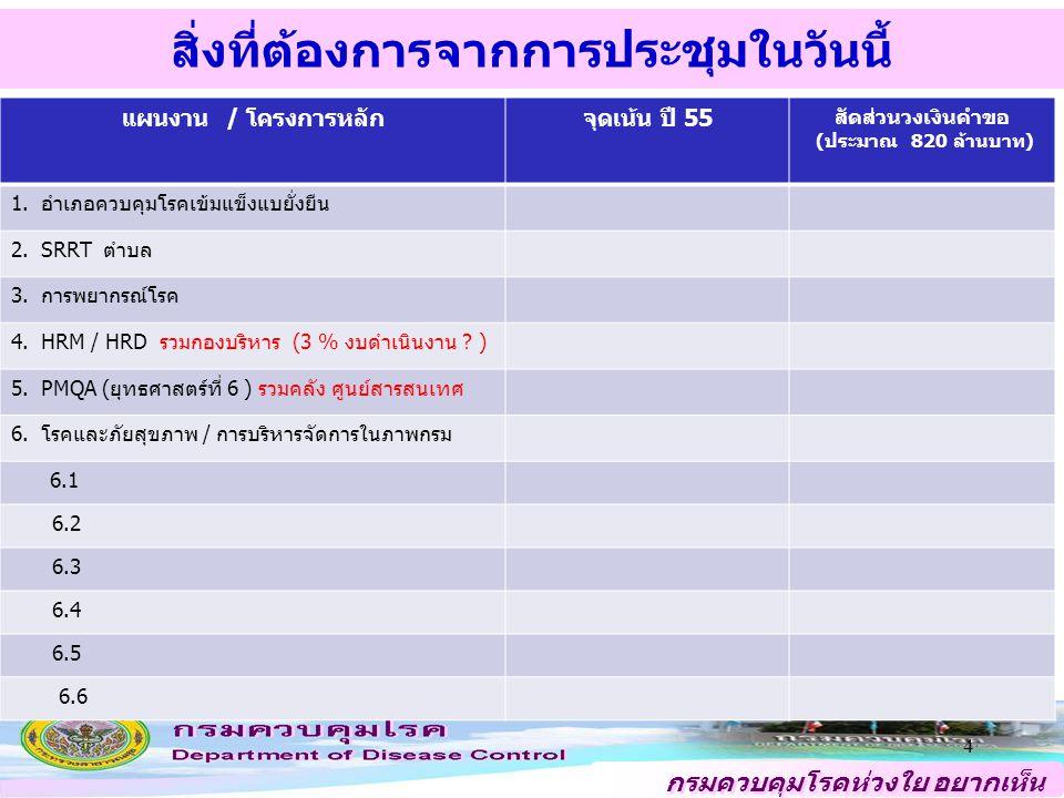 กรมควบคุมโรคห่วงใย อยากเห็น คนไทยสุขภาพดี การดำเนินงาน ต่อไป 5 1.หน่วยงานหลักในส่วนกลาง ปรึกษาผู้ทรงคุณวุฒิ ประสาน 1 – 12 ดำเนินการ ปรับกิจกรรมหลักของแผนงาน/ โครงการ ประมาณการรายละเอียดวงเงิน ส่งกองแผนงาน 14 ม.ค.