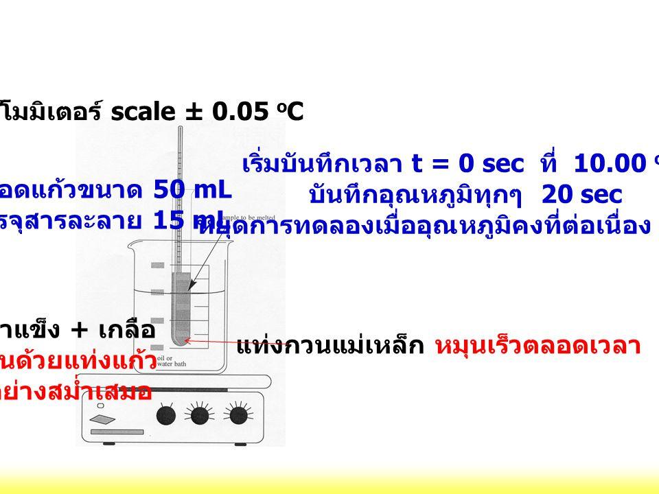 แท่งกวนแม่เหล็ก หมุนเร็วตลอดเวลา น้ำแข็ง + เกลือ คนด้วยแท่งแก้ว อย่างสม่ำเสมอ หลอดแก้วขนาด 50 mL บรรจุสารละลาย 15 mL เทอร์โมมิเตอร์ scale ± 0.05 o C เ