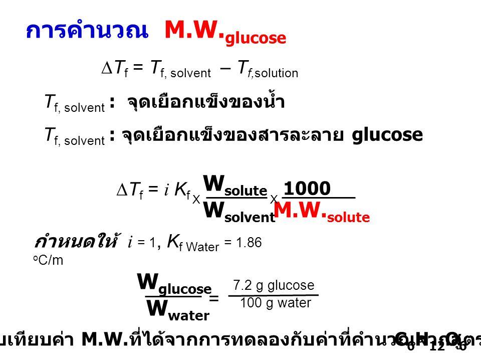 การคำนวณ M.W. glucose  T f = i K f W solute W solvent M.W. solute 1000 X X กำหนดให้ i = 1, K f Water = 1.86 o C/m C 6 H 12 O 6 W glucose W water 7.2