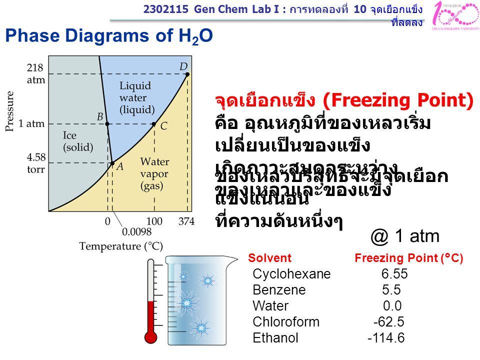 Phase Diagrams of H 2 O จุดเยือกแข็ง (Freezing Point) คือ อุณหภูมิที่ของเหลวเริ่ม เปลี่ยนเป็นของแข็ง เกิดภาวะสมดุลระหว่าง ของเหลวและของแข็ง Solvent Fr