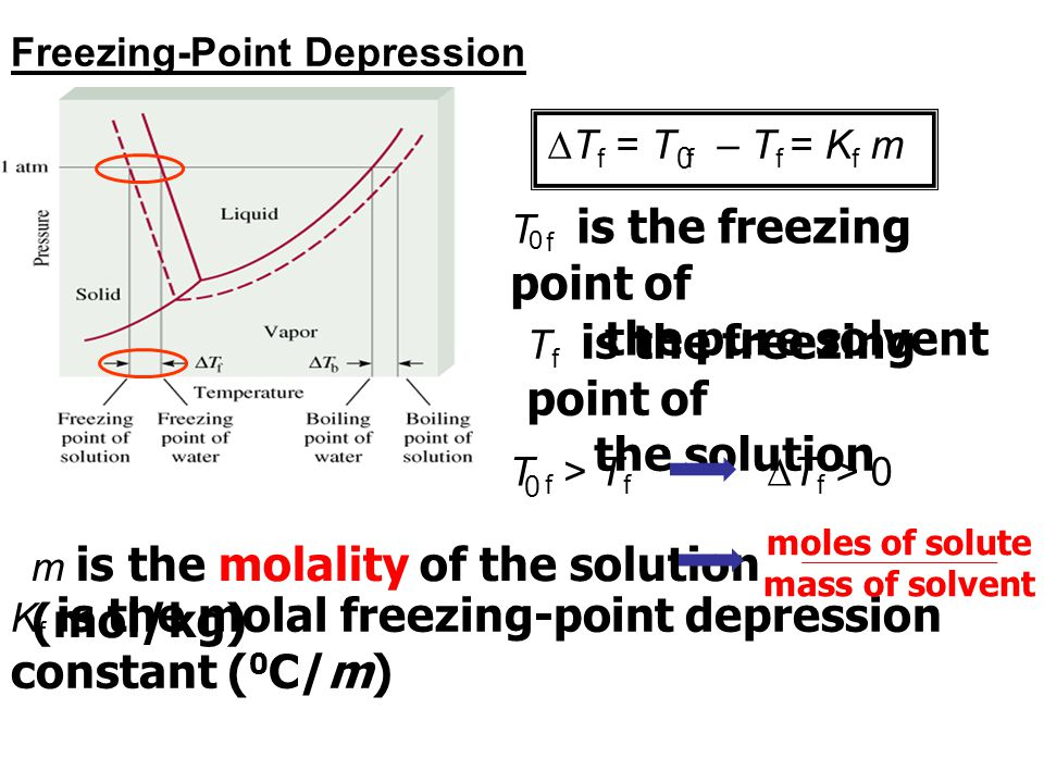 Freezing-Point Depression  T f = T f – T f = K f m 0 T f > T f 0  T f > 0 T f is the freezing point of the pure solvent 0 T f is the freezing point