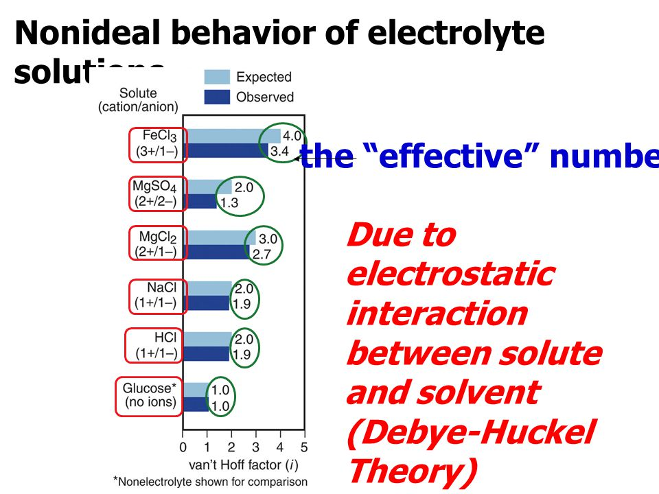 """Nonideal behavior of electrolyte solutions. Due to electrostatic interaction between solute and solvent (Debye-Huckel Theory) the """"effective"""" number"""