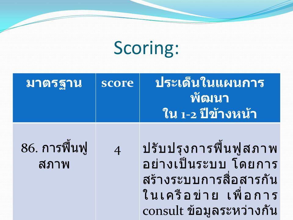 Scoring: มาตรฐาน score ประเด็นในแผนการ พัฒนา ใน 1-2 ปีข้างหน้า 86. การฟื้นฟู สภาพ 4 ปรับปรุงการฟื้นฟูสภาพ อย่างเป็นระบบ โดยการ สร้างระบบการสื่อสารกัน