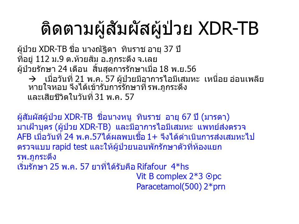 ติดตามผู้สัมผัสผู้ป่วย XDR-TB ผู้ป่วย XDR-TB ชื่อ นางณัฐิดา ทินราช อายุ 37 ปี ที่อยู่ 112 ม.9 ต.ห้วยส้ม อ.ภูกระดึง จ.เลย ผู้ป่วยรักษา 24 เดือน สิ้นสุด