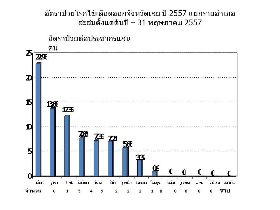 อัตราป่วยโรคไข้เลือดออกจังหวัดเลย ปี 2557 แยกรายอำเภอ สะสมตั้งแต่ต้นปี – 31 พฤษภาคม 2557 อัตราป่วยต่อประชากรแสน คน จำนวน 6 3 5 4 9 2 2 2 1 0 0 0 0 0 ร