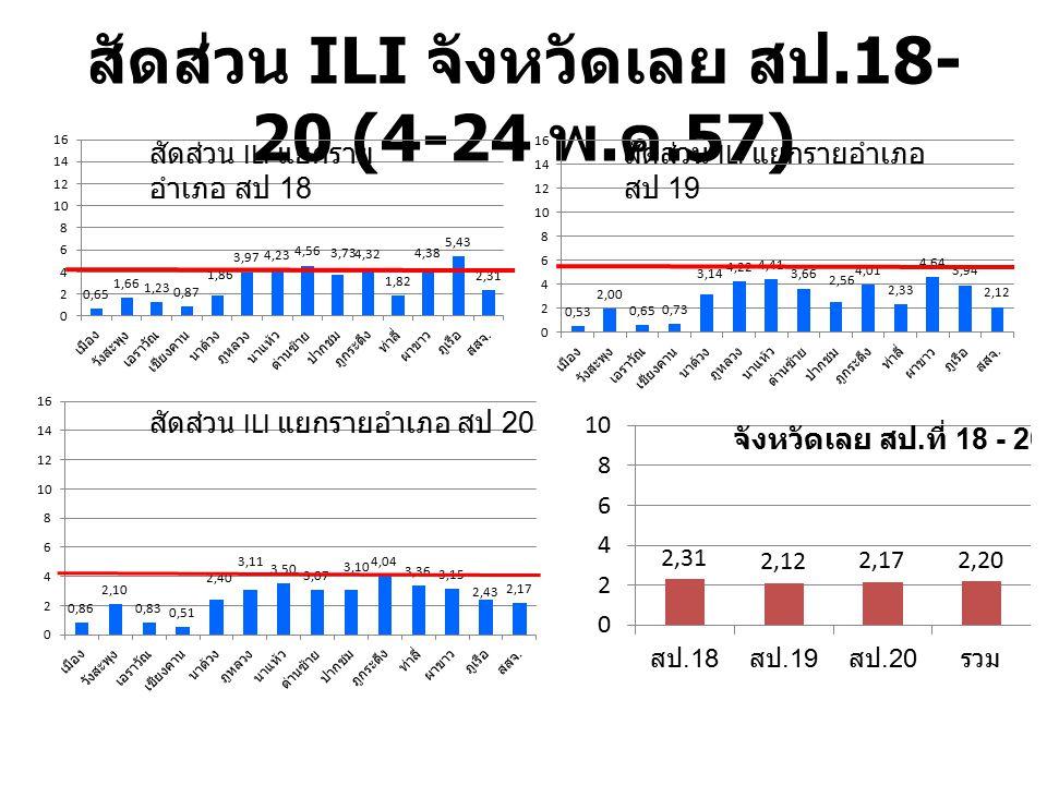 สัดส่วน ILI จังหวัดเลย สป.18- 20 (4-24 พ. ค.57) สัดส่วน ILI แยกราย อำเภอ สป 18 สัดส่วน ILI แยกรายอำเภอ สป 19