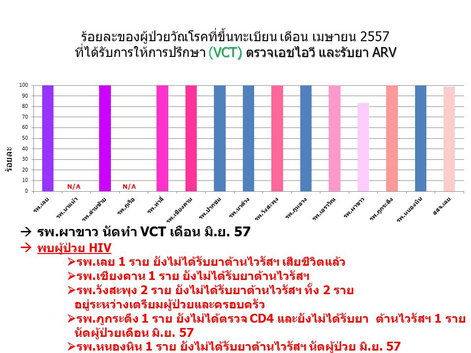 VCT) ตรวจเอชไอวี และรับยา ARV ร้อยละของผู้ป่วยวัณโรคที่ขึ้นทะเบียน เดือน เมษายน 2557 ที่ได้รับการให้การปรึกษา (VCT) ตรวจเอชไอวี และรับยา ARV ร้อยละ 