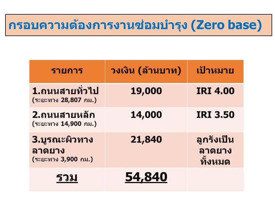 กรอบความต้องการงานซ่อมบำรุง (Zero base) รายการวงเงิน (ล้านบาท)เป้าหมาย 1.ถนนสายทั่วไป (ระยะทาง 28,807 กม.) 19,000IRI 4.00 2.ถนนสายหลัก (ระยะทาง 14,900 กม.) 14,000IRI 3.50 3.บูรณะผิวทาง ลาดยาง (ระยะทาง 3,900 กม.) 21,840ลูกรังเป็น ลาดยาง ทั้งหมด รวม54,840