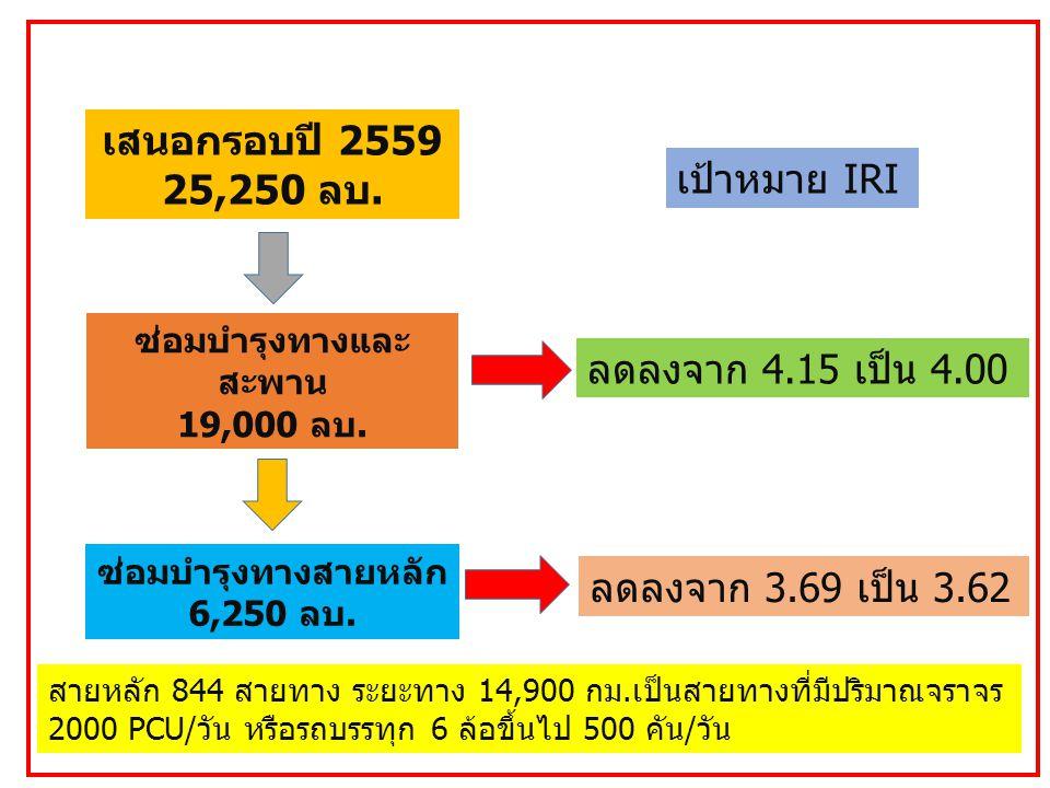 สายหลัก 844 สายทาง ระยะทาง 14,900 กม.เป็นสายทางที่มีปริมาณจราจร 2000 PCU/วัน หรือรถบรรทุก 6 ล้อขึ้นไป 500 คัน/วัน เสนอกรอบปี 2559 25,250 ลบ.