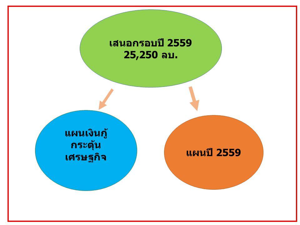 เสนอกรอบปี 2559 25,250 ลบ. แผนปี 2559 แผนเงินกู้ กระตุ้น เศรษฐกิจ
