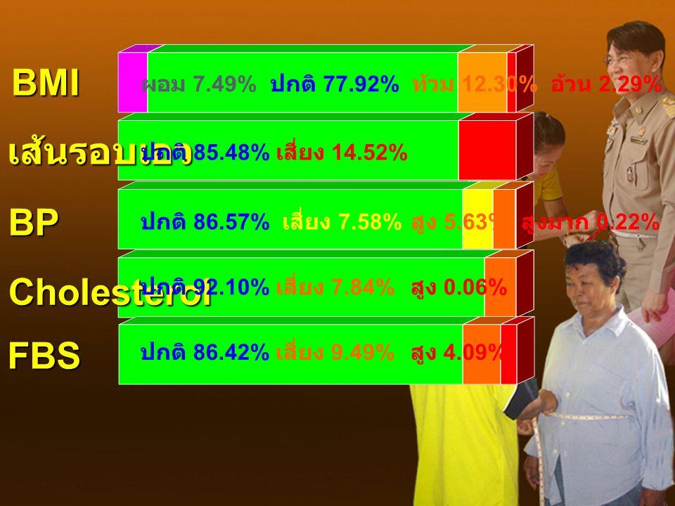 BMI BP Cholesterol FBS เส้นรอบเอว ปกติ 86.42% เสี่ยง 9.49% สูง 4.09% ปกติ 92.10% เสี่ยง 7.84% สูง 0.06% ปกติ 86.57% เสี่ยง 7.58% สูง 5.63% สูงมาก 0.22