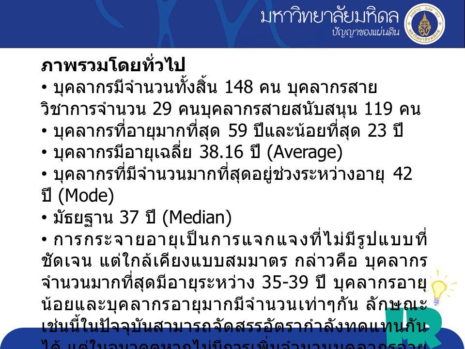 Max 59 Min 23 Avg. 38.16 Sd. 8.85 critica l