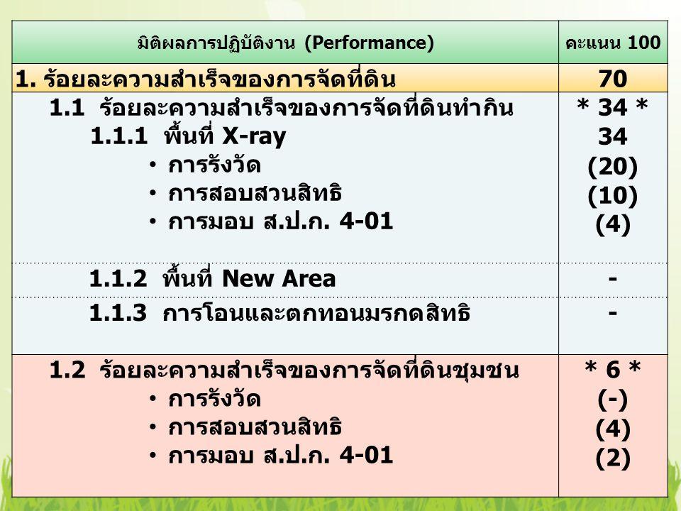 มิติผลการปฏิบัติงาน (Performance) คะแนน 100 1.