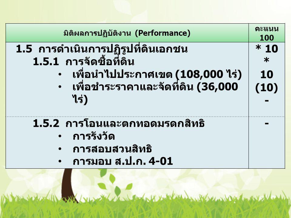 มิติผลการปฏิบัติงาน (Performance) คะแนน 100 1.5 การดำเนินการปฏิรูปที่ดินเอกชน 1.5.1 การจัดซื้อที่ดิน เพื่อนำไปประกาศเขต (108,000 ไร่ ) เพื่อชำระราคาและจัดที่ดิน (36,000 ไร่ ) * 10 * 10 (10) - 1.5.2 การโอนและตกทอดมรดกสิทธิ การรังวัด การสอบสวนสิทธิ การมอบ ส.